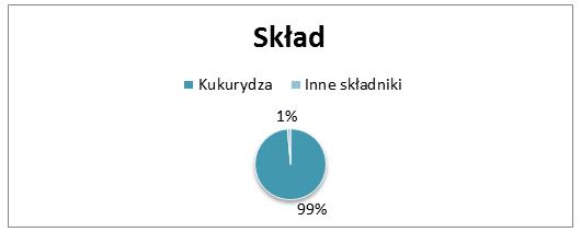Skład, procentowy na wykresie