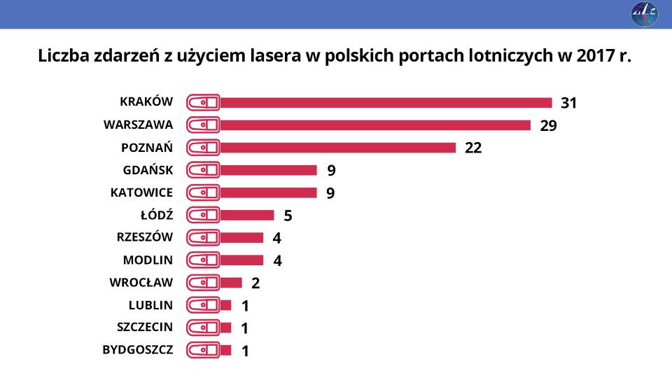 W tym przypadku cieszę się, że choć raz Warszawa nie jest liderem.