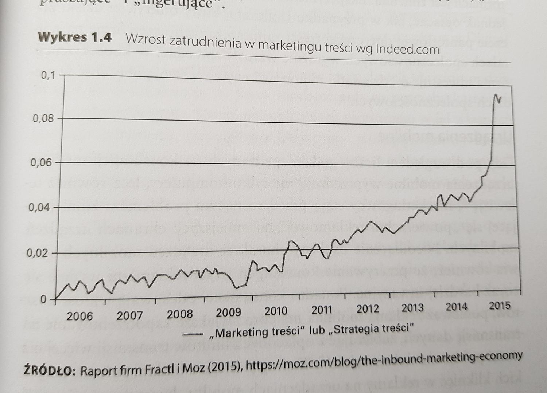 Zatrudnienie w content marketingu